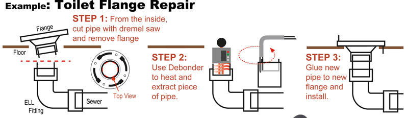 Closet (Toilet) Flange Repairs « Pipe Debonder